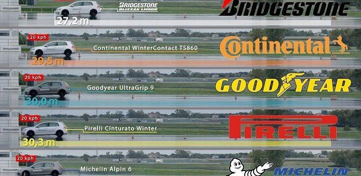 Car Tires Brands